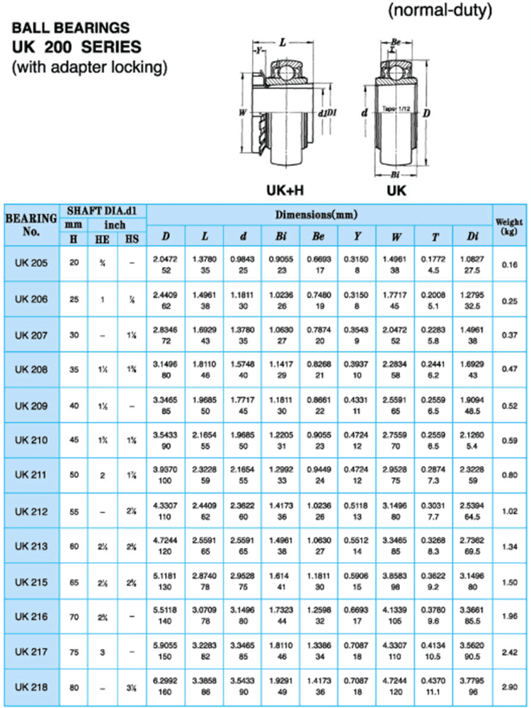 uk 210 bearing datasheet