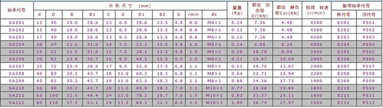 sa205 bearing datasheet