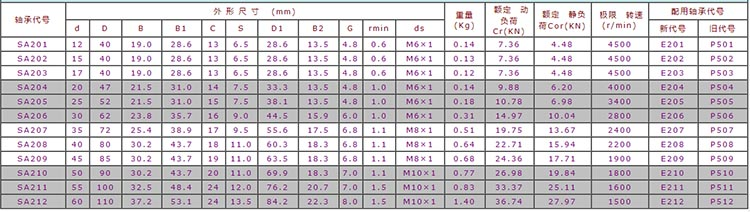 ZYSL sa206 bearing datasheet