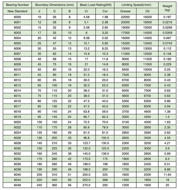 6000 zz bearing model list