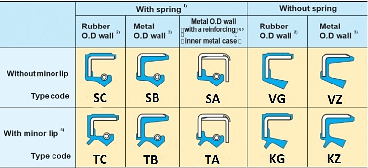 NQK SF oil seal structure