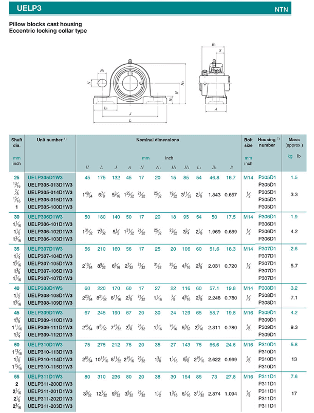 nippon pillow block datasheet