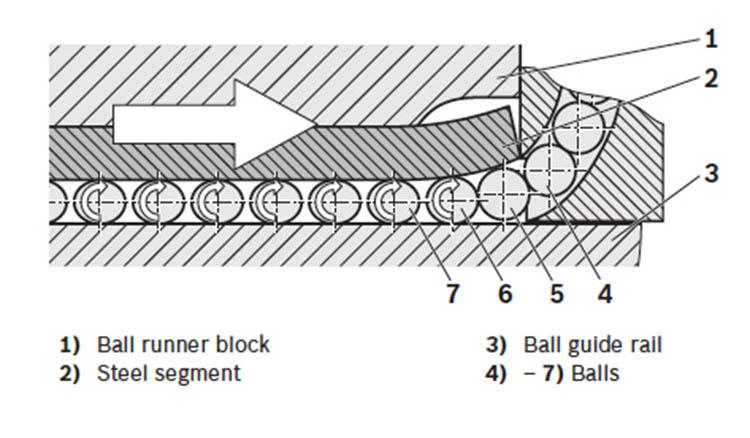 original recirculating ball bearing