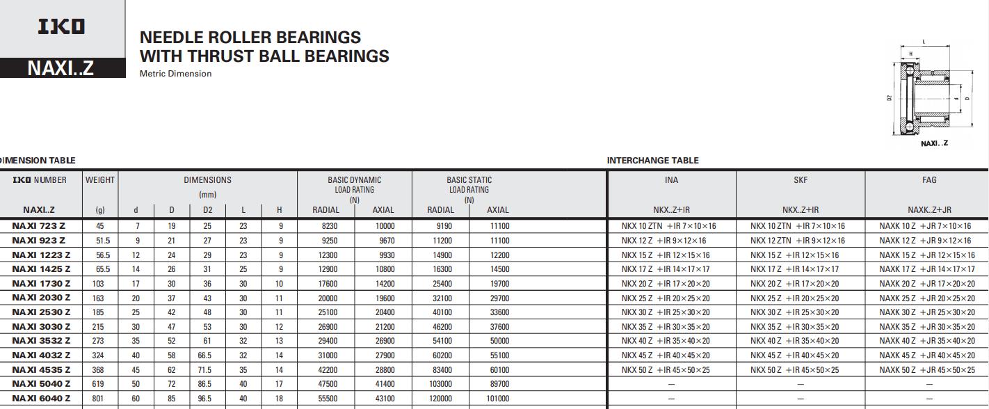 KOYO NKX40Z bearing datasheet