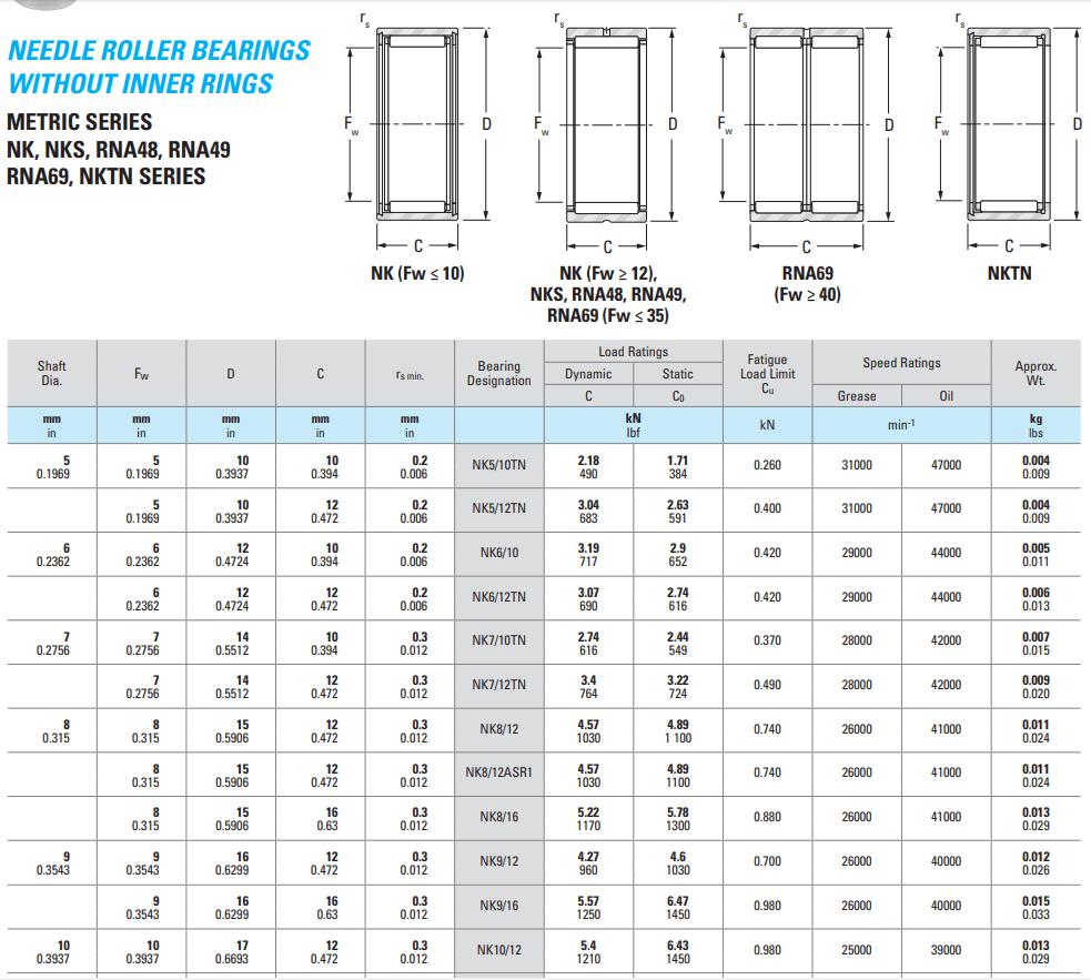 KOYO NK 55/25 XL bearing datasheet