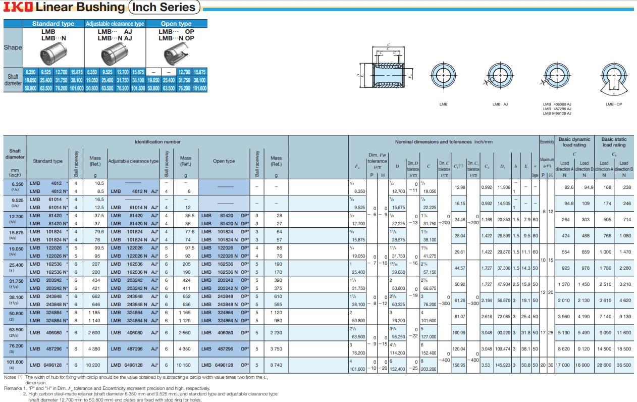 KOYO LB324864 bearing datasheet